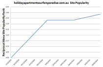 Site popularity versus time stats